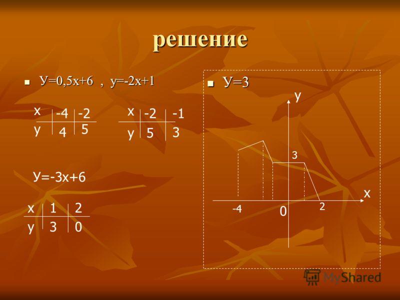 решение У=0,5х+6, у=-2х+1 У=0,5х+6, у=-2х+1 У=3 У=3 х у -4-2 4 5 х у 5 3 У=-3х+6 х у 12 30 х у 0 3 2 -4