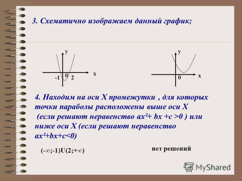 1. Находим D квадратного трёхчлена и выясняем, имеет ли трёхчлен корни. Например: Решить неравенство х²-х-2>0 D=(-1)²-41(-2)=1+8=9, D >0, значит квадратный трёхчлен имеет два корня. Решить неравенство х²-х+2