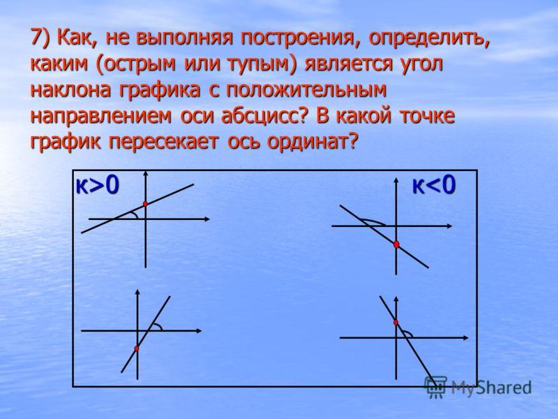 7) Как, не выполняя построения, определить, каким (острым или тупым) является угол наклона графика с положительным направлением оси абсцисс? В какой точке график пересекает ось ординат? к>0к 0к