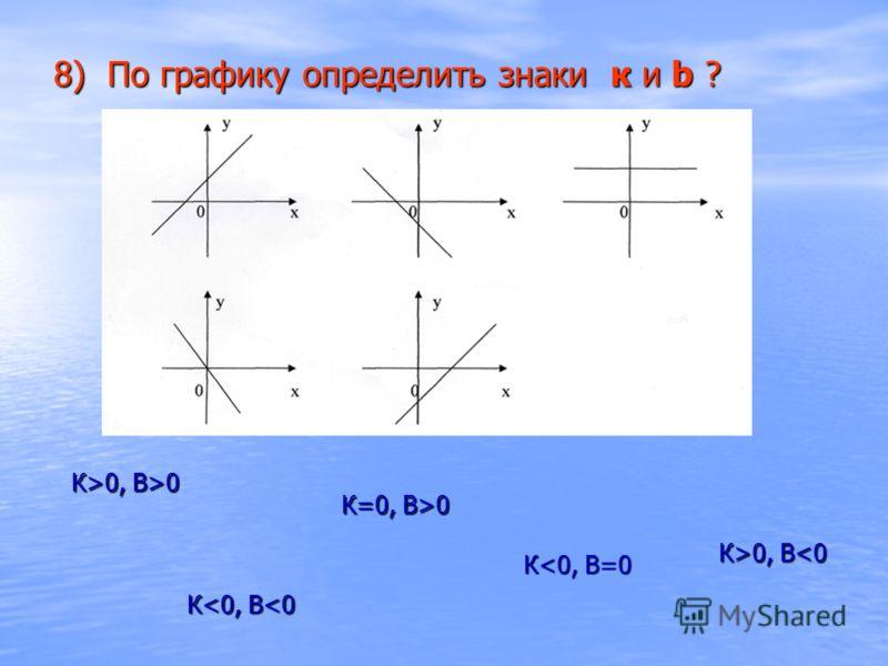 8) По графику определить знаки к и b ? К>0, В 0, В0 К=0, В>0 К