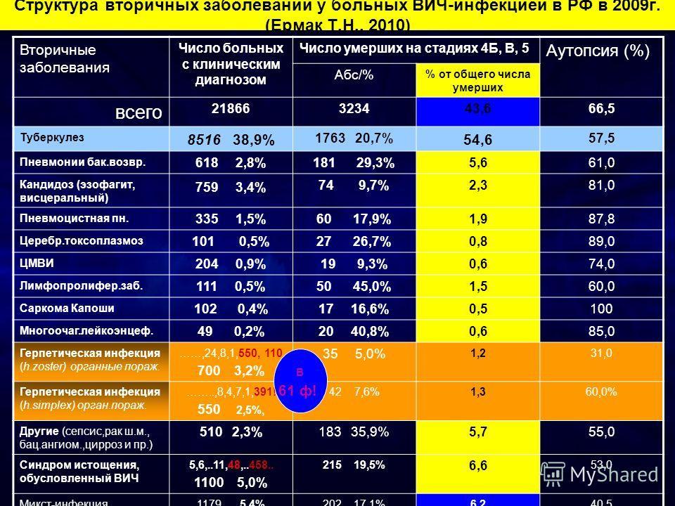 Структура вторичных заболеваний у больных ВИЧ-инфекцией в РФ в 2009г. (Ермак Т.Н., 2010) Вторичные заболевания Число больных с клиническим диагнозом Число умерших на стадиях 4Б, В, 5 Аутопсия (%) Абс/% % от общего числа умерших всего 21866323443,666,
