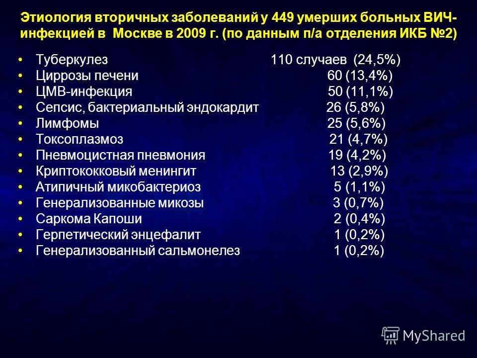 Этиология вторичных заболеваний у 449 умерших больных ВИЧ- инфекцией в Москве в 2009 г. (по данным п/а отделения ИКБ 2) Туберкулез 110 случаев (24,5%) Циррозы печени 60 (13,4%) ЦМВ-инфекция 50 (11,1%) Сепсис, бактериальный эндокардит 26 (5,8%) Лимфом