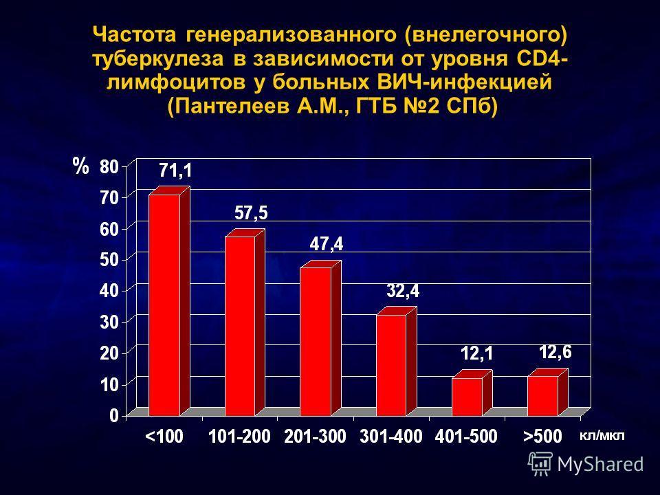 Частота генерализованного (внелегочного) туберкулеза в зависимости от уровня CD4- лимфоцитов у больных ВИЧ-инфекцией (Пантелеев А.М., ГТБ 2 СПб)