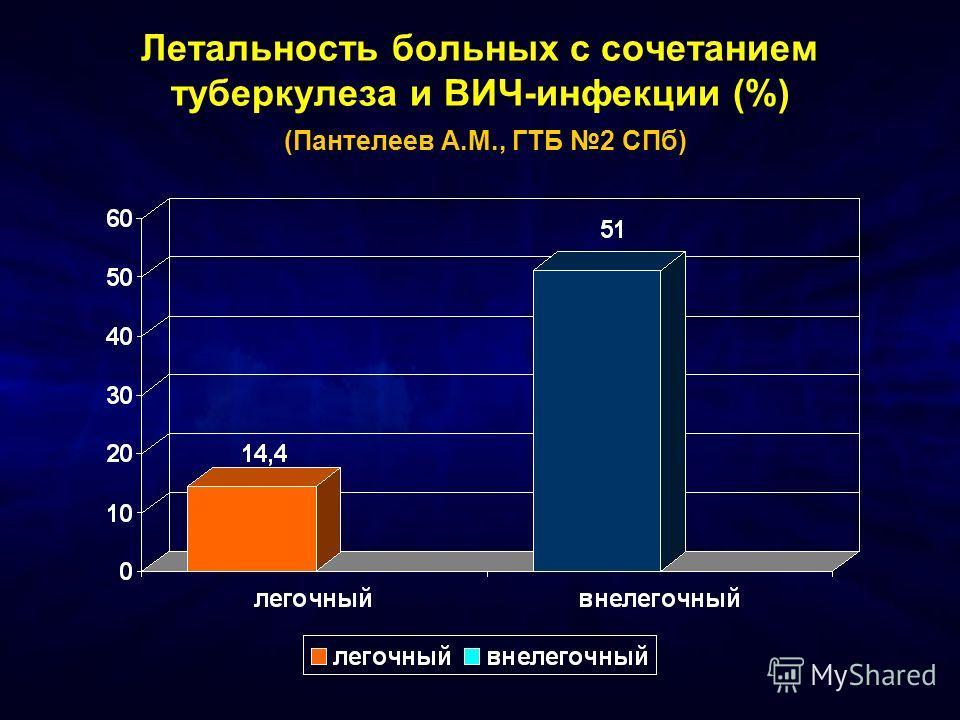 Летальность больных с сочетанием туберкулеза и ВИЧ-инфекции (%) (Пантелеев А.М., ГТБ 2 СПб)