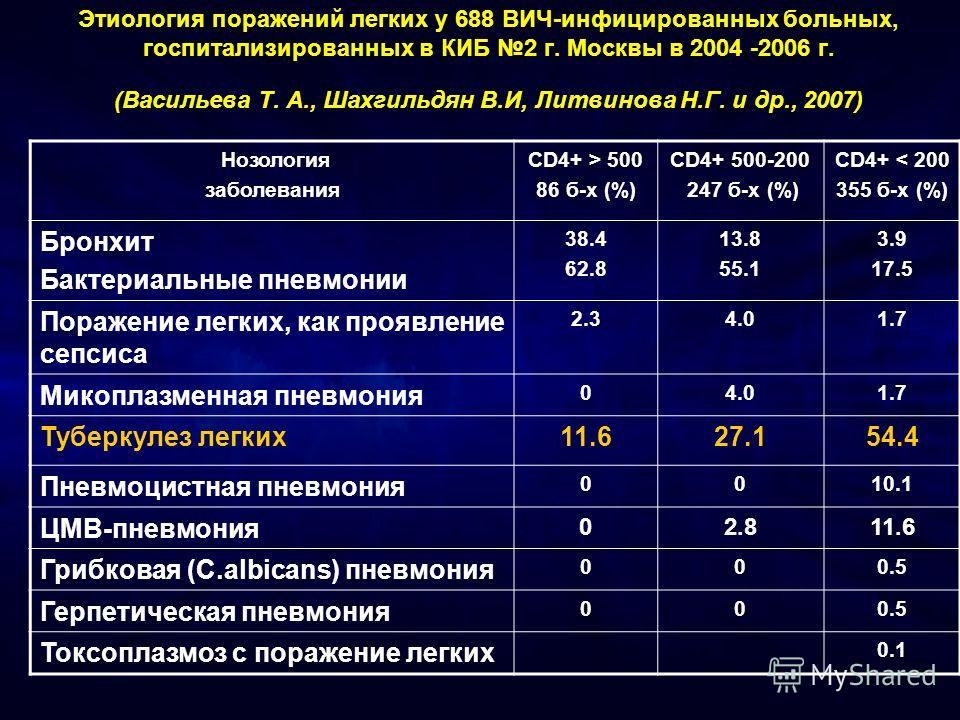 Этиология поражений легких у 688 ВИЧ-инфицированных больных, госпитализированных в КИБ 2 г. Москвы в 2004 -2006 г. (Васильева Т. А., Шахгильдян В.И, Литвинова Н.Г. и др., 2007) Нозология заболевания CD4+ > 500 86 б-х (%) CD4+ 500-200 247 б-х (%) CD4+