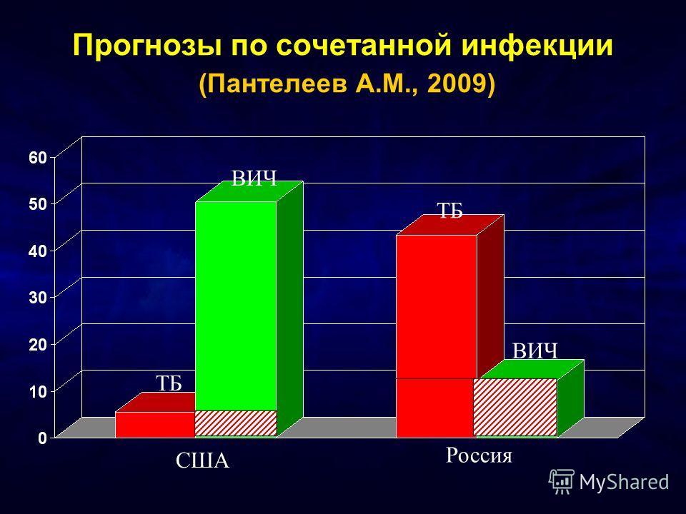 Прогнозы по сочетанной инфекции (Пантелеев А.М., 2009) ВИЧ ТБ ВИЧ ТБ США Россия