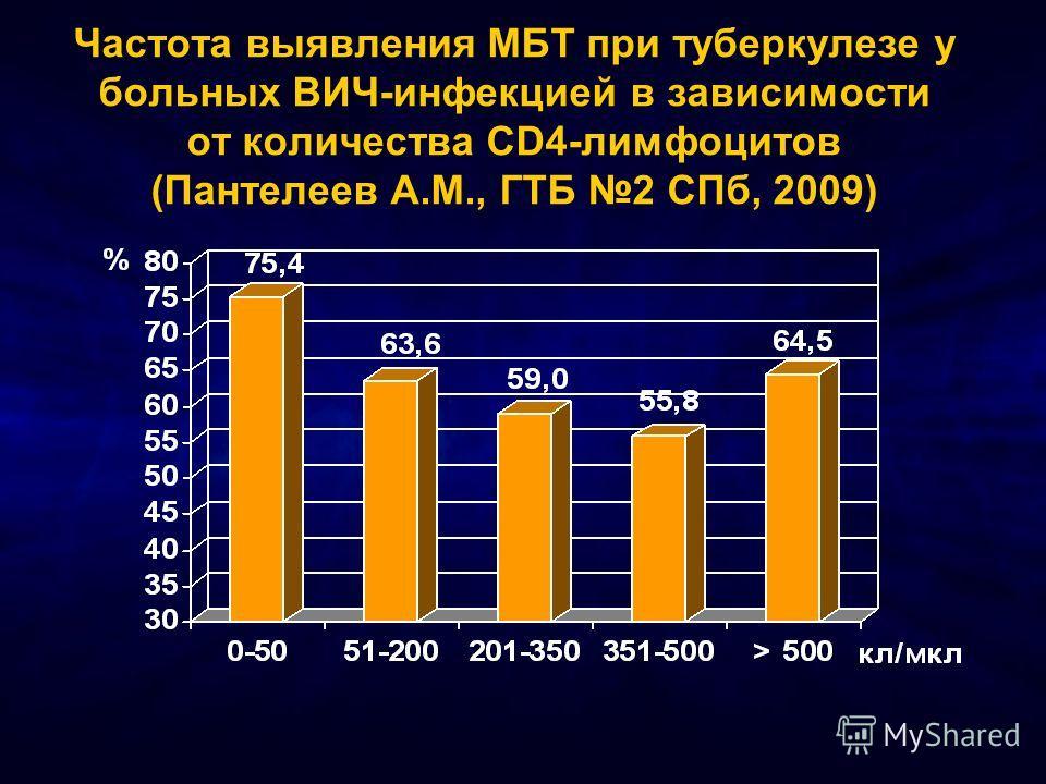 Частота выявления МБТ при туберкулезе у больных ВИЧ-инфекцией в зависимости от количества CD4-лимфоцитов (Пантелеев А.М., ГТБ 2 СПб, 2009)