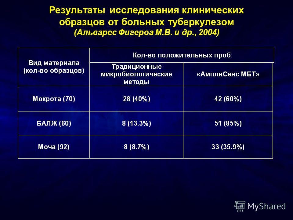 Результаты исследования клинических образцов от больных туберкулезом (Альварес Фигероа М.В. и др., 2004)