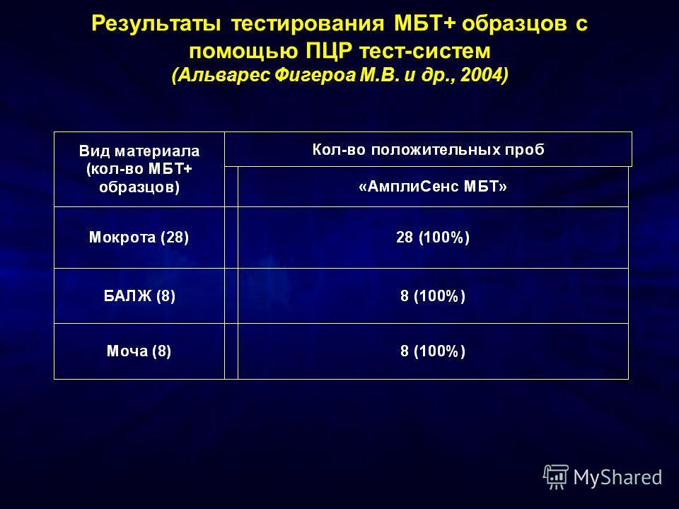 Результаты тестирования МБТ+ образцов с помощью ПЦР тест-систем (Альварес Фигероа М.В. и др., 2004)