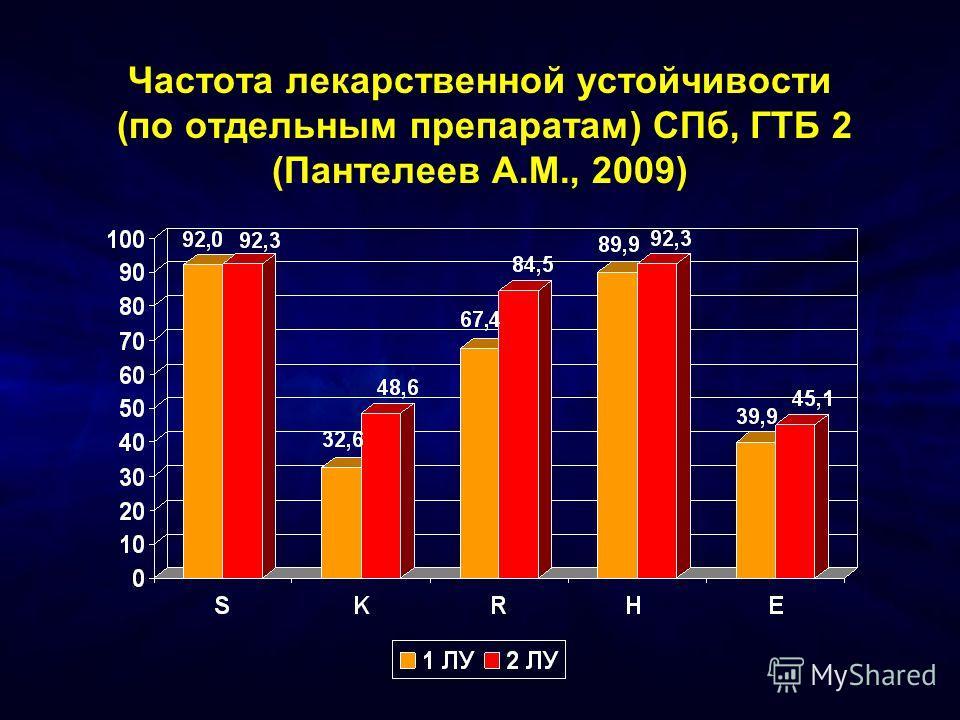 Частота лекарственной устойчивости (по отдельным препаратам) СПб, ГТБ 2 (Пантелеев А.М., 2009)