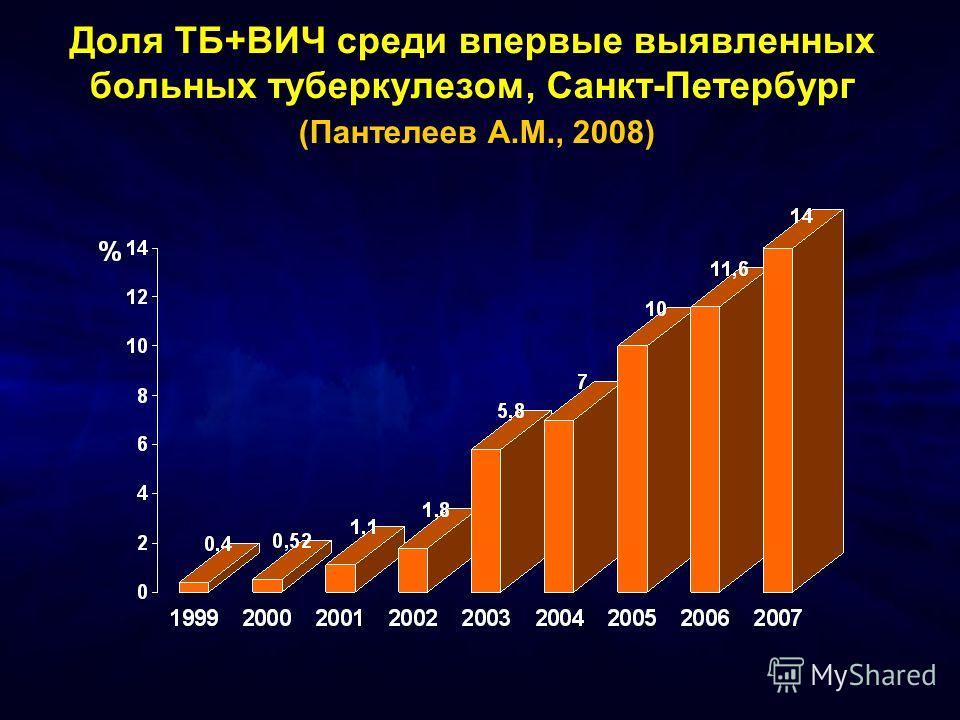 Доля ТБ+ВИЧ среди впервые выявленных больных туберкулезом, Санкт-Петербург (Пантелеев А.М., 2008)