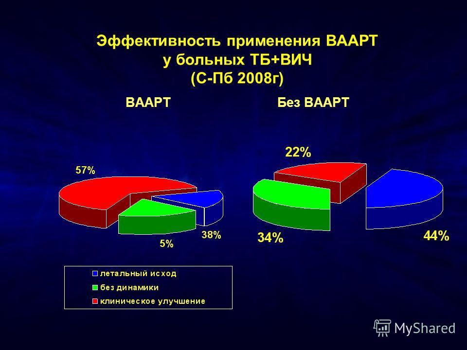Эффективность применения ВААРТ у больных ТБ+ВИЧ (С-Пб 2008г) ВААРТ Без ВААРТ