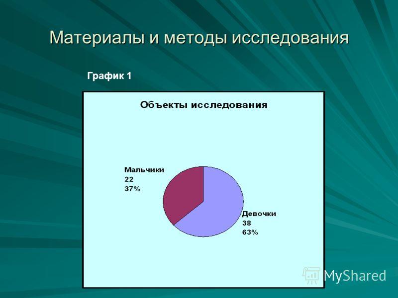 Материалы и методы исследования График 1