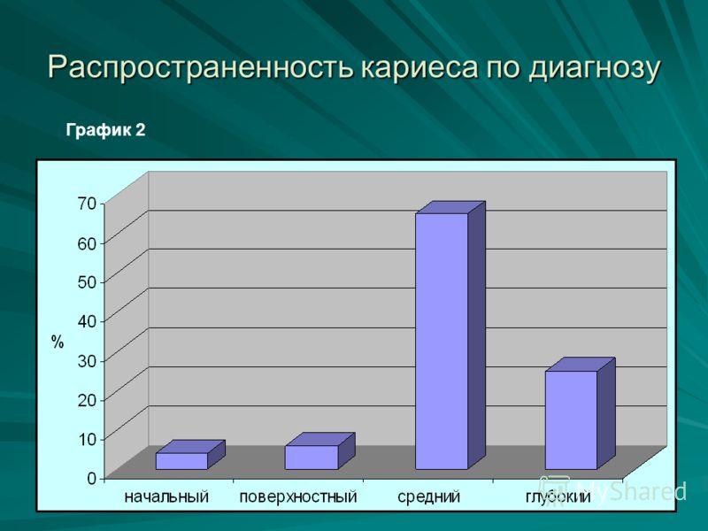 Распространенность кариеса по диагнозу График 2