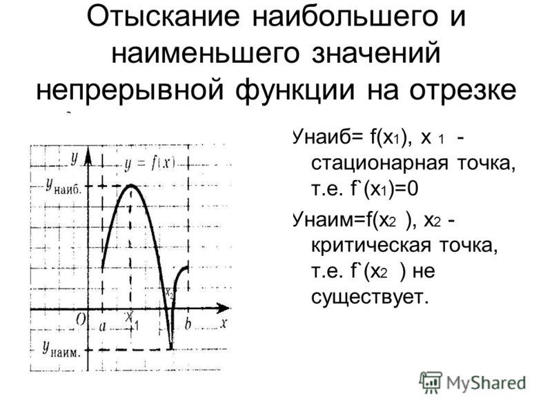 Отыскание наибольшего и наименьшего значений непрерывной функции на отрезке Унаиб= f(x 1 ), х 1 - стационарная точка, т.е. f`(x 1 )=0 Унаим=f(x 2 ), x 2 - критическая точка, т.е. f`(x 2 ) не существует.
