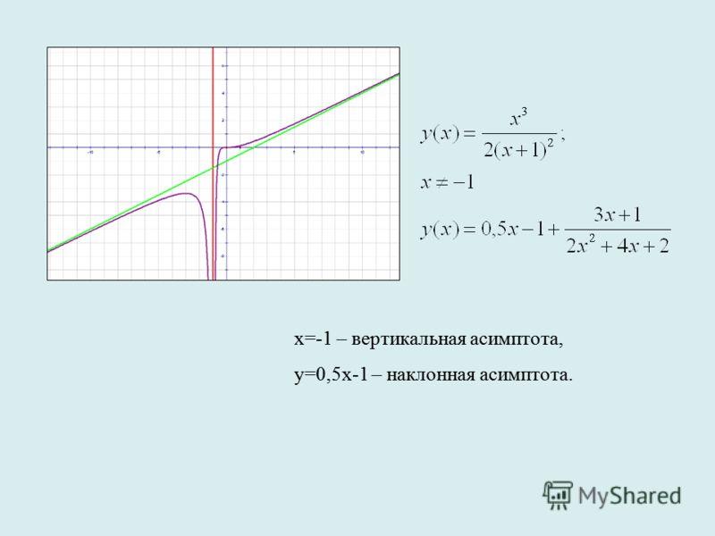 х=-1 – вертикальная асимптота, у=0,5х-1 – наклонная асимптота. х=-1 – вертикальная асимптота, у=0,5х-1 – наклонная асимптота.