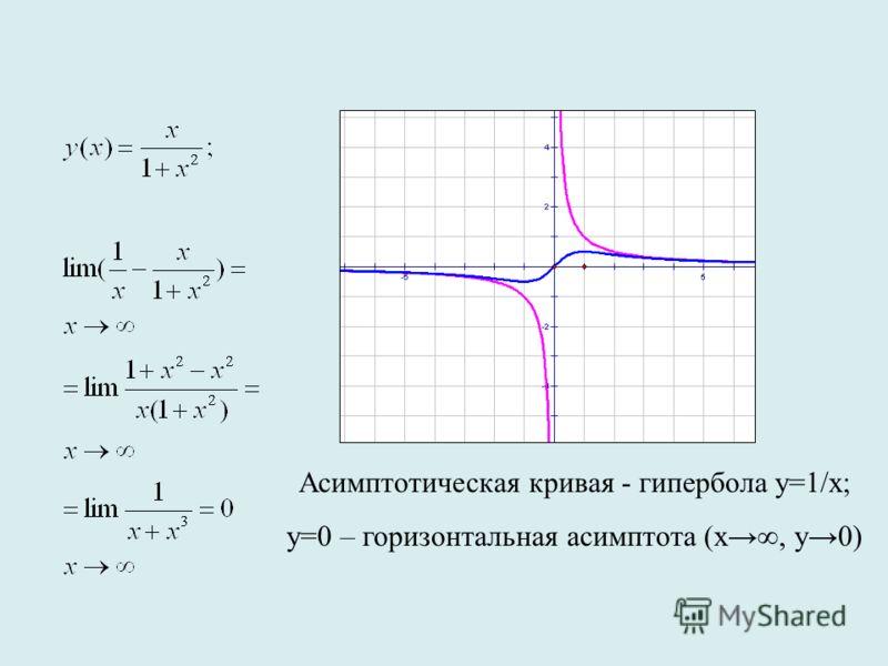 Асимптотическая кривая - гипербола у=1/x; у=0 – горизонтальная асимптота (х, у0)