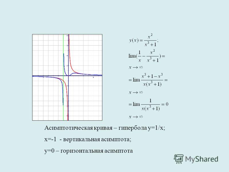 Асимптотическая кривая – гипербола у=1/x; х=-1 - вертикальная асимптота; у=0 – горизонтальная асимптота