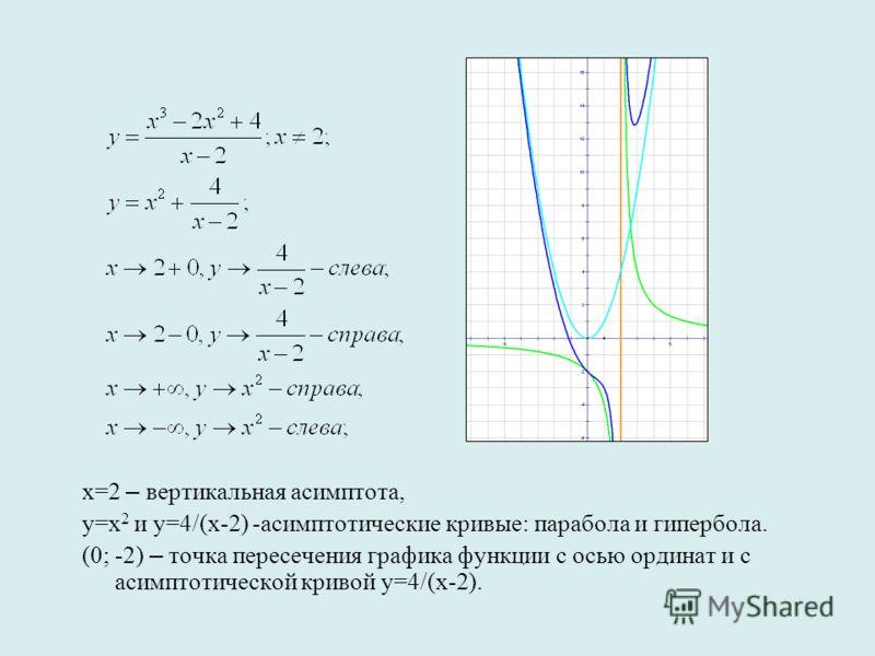 х=2 – вертикальная асимптота, у=х 2 и у=4/(х-2) -асимптотические кривые: парабола и гипербола. (0; -2) – точка пересечения графика функции с осью ординат и с асимптотической кривой у=4/(х-2).