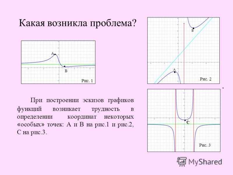 Какая возникла проблема? При построении эскизов графиков функций возникает трудность в определении координат некоторых « особых » точек: А и В на рис.1 и рис.2, С на рис.3. А В А А В Рис. 1 А В Рис. 2 С С Рис. 3