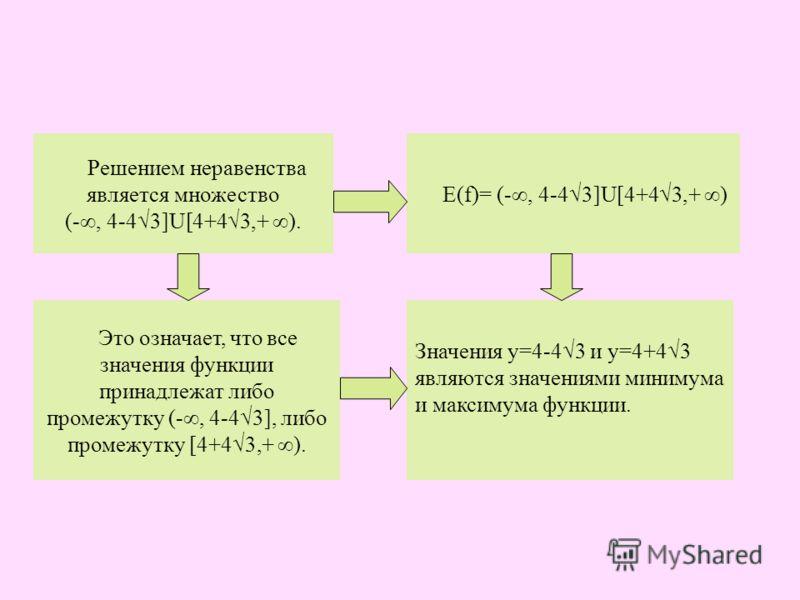 Решением неравенства является множество (-, 4-43]U[4+43,+ ). Это означает, что все значения функции принадлежат либо промежутку (-, 4-43], либо промежутку [4+43,+ ). Е(f)= (-, 4-43]U[4+43,+ ) Значения у=4-43 и у=4+43 являются значениями минимума и ма
