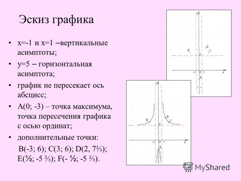 Эскиз графика х=-1 и х=1 – вертикальные асимптоты; у=5 – горизонтальная асимптота; график не пересекает ось абсцисс; А(0; -3) – точка максимума, точка пересечения графика с осью ординат; дополнительные точки: В(-3; 6); С(3; 6); D(2, 7); Е( ½ ; -5 );