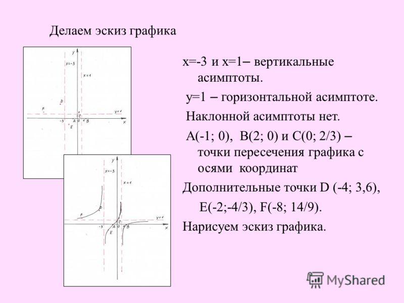 Делаем эскиз графика х=-3 и х=1 – вертикальные асимптоты. у=1 – горизонтальной асимптоте. Наклонной асимптоты нет. А(-1; 0), В(2; 0) и С(0; 2/3) – точки пересечения графика с осями координат Дополнительные точки D (-4; 3,6), Е(-2;-4/3), F(-8; 14/9).