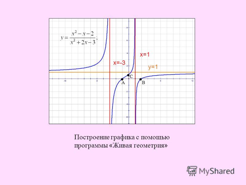 Построение графика с помощью программы « Живая геометрия » у=1 х=-3 х=1 СС АВ