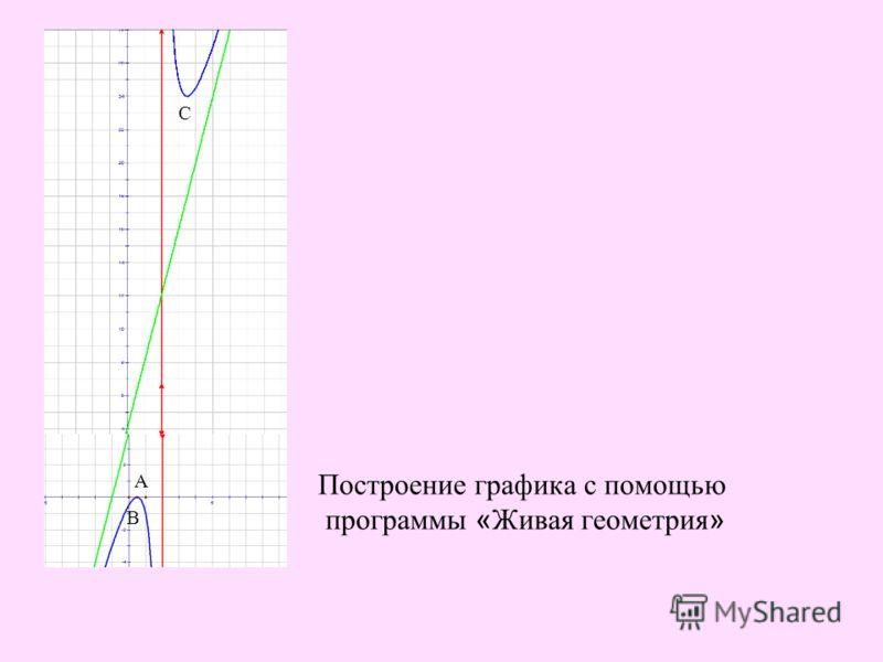 А В А В С Построение графика с помощью программы « Живая геометрия »