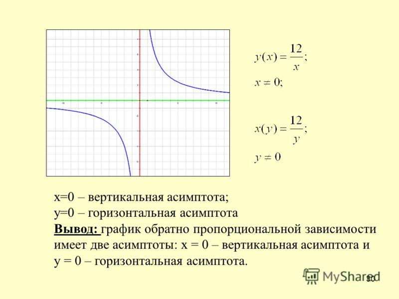 30 х=0 – вертикальная асимптота; у=0 – горизонтальная асимптота Вывод: график обратно пропорциональной зависимости имеет две асимптоты: х = 0 – вертикальная асимптота и у = 0 – горизонтальная асимптота.