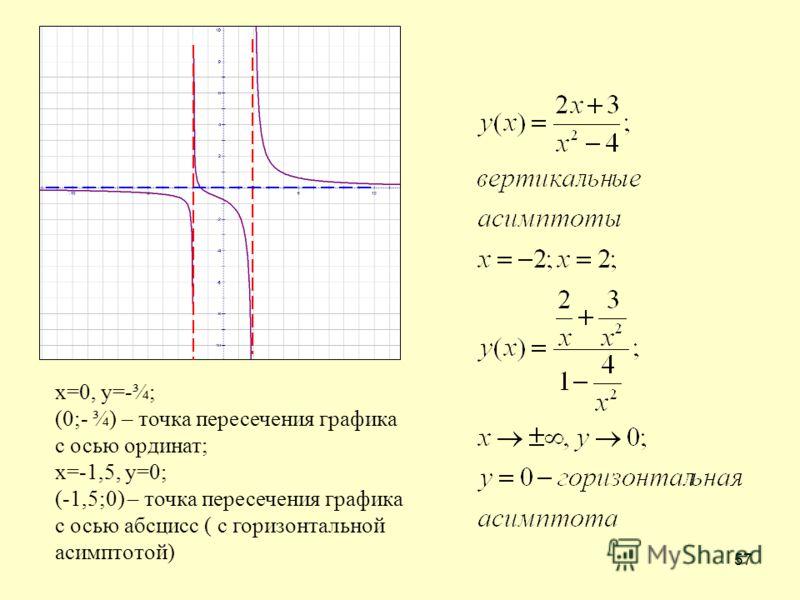 57 х=0, у=-¾; (0;- ¾) – точка пересечения графика с осью ординат; х=-1,5, у=0; (-1,5;0) – точка пересечения графика с осью абсцисс ( с горизонтальной асимптотой)