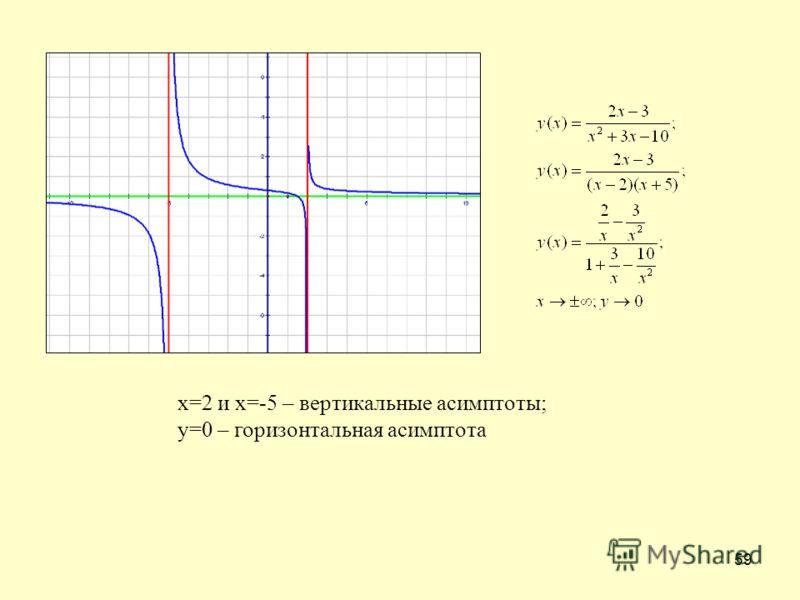 59 х=2 и х=-5 – вертикальные асимптоты; у=0 – горизонтальная асимптота