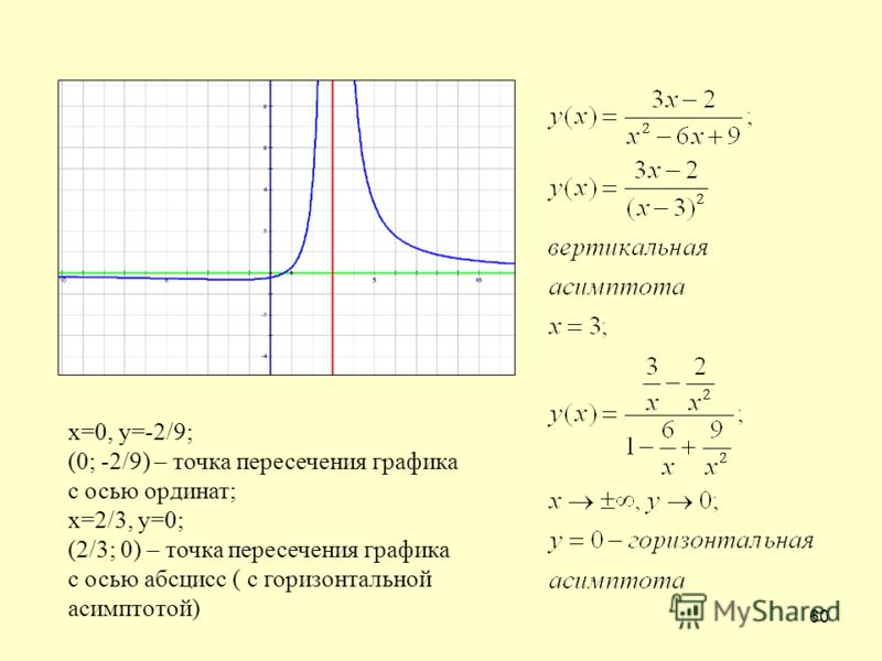 60 х=0, у=-2/9; (0; -2/9) – точка пересечения графика с осью ординат; х=2/3, у=0; (2/3; 0) – точка пересечения графика с осью абсцисс ( с горизонтальной асимптотой)