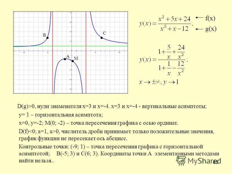 65 D(g)>0, нули знаменателя х=3 и х=-4. х=3 и х=-4 - вертикальные асимптоты; у= 1 – горизонтальная асимптота; х=0, у=-2; М(0; -2) – точка пересечения графика с осью ординат. D(f) 0, числитель дроби принимает только положительные значения, график функ