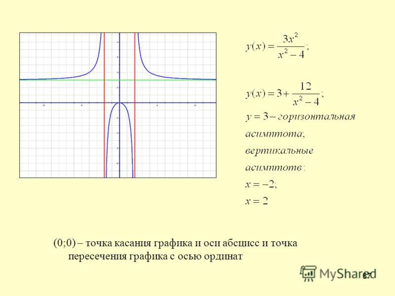 67 (0;0) – точка касания графика и оси абсцисс и точка пересечения графика с осью ординат