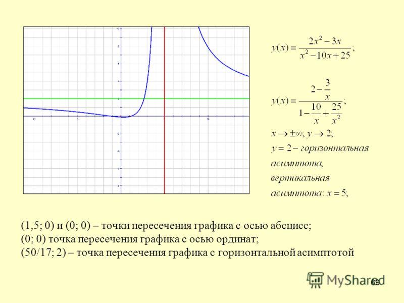 69 (1,5; 0) и (0; 0) – точки пересечения графика с осью абсцисс; (0; 0) точка пересечения графика с осью ординат; (50/17; 2) – точка пересечения графика с горизонтальной асимптотой