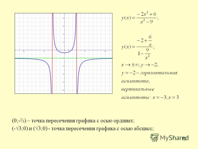 70 (0;-) – точка пересечения графика с осью ординат; (-3;0) и (3;0) - точка пересечения графика с осью абсцисс;