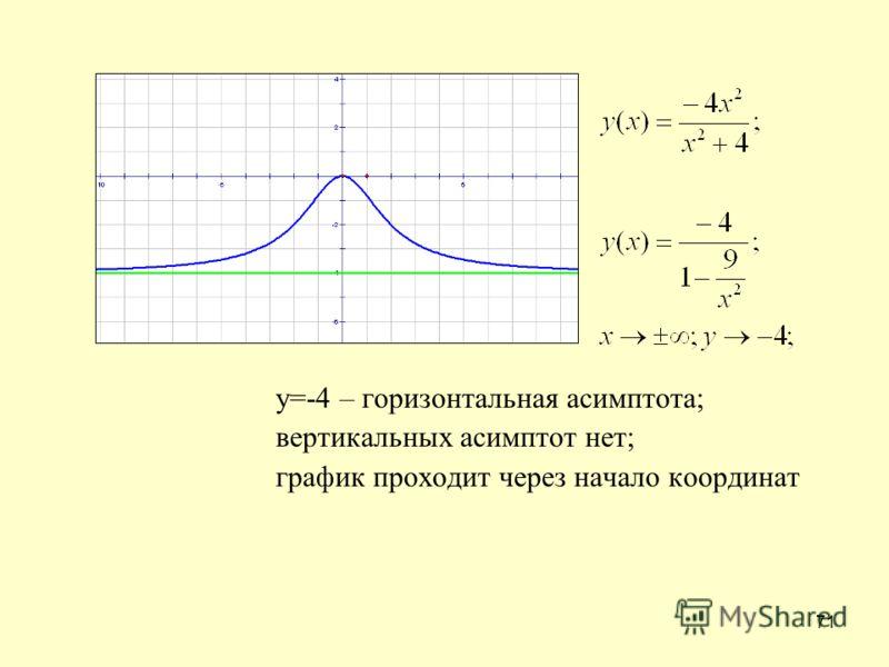 71 у=-4 – горизонтальная асимптота; вертикальных асимптот нет; график проходит через начало координат