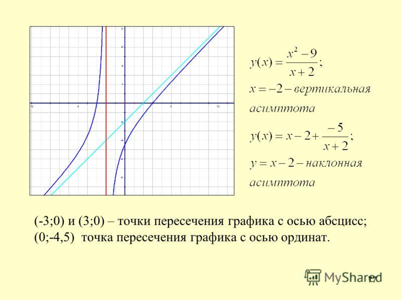 77 (-3;0) и (3;0) – точки пересечения графика с осью абсцисс; (0;-4,5) точка пересечения графика с осью ординат.