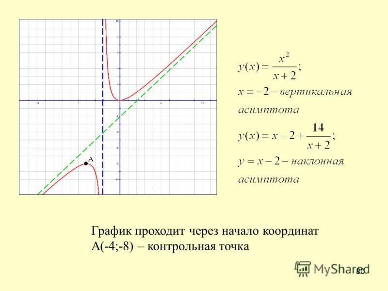 80 График проходит через начало координат А(-4;-8) – контрольная точка А