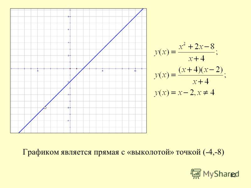 82 Графиком является прямая с «выколотой» точкой (-4,-8)