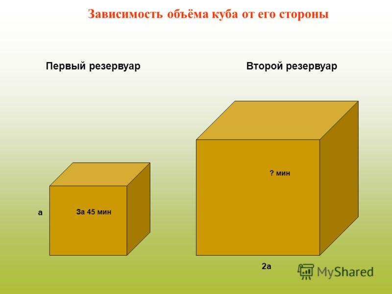 За 45 мин а 2а ? мин Первый резервуарВторой резервуар Зависимость объёма куба от его стороны