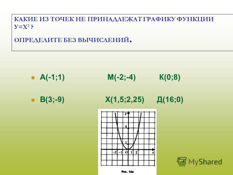 КАКИЕ ИЗ ТОЧЕК НЕ ПРИНАДЛЕЖАТ ГРАФИКУ ФУНКЦИИ У=Х 2 ? ОПРЕДЕЛИТЕ БЕЗ ВЫЧИСЛЕНИЙ. А(-1;1) М(-2;-4) К(0;8) В(3;-9) Х(1,5;2,25) Д(16;0)