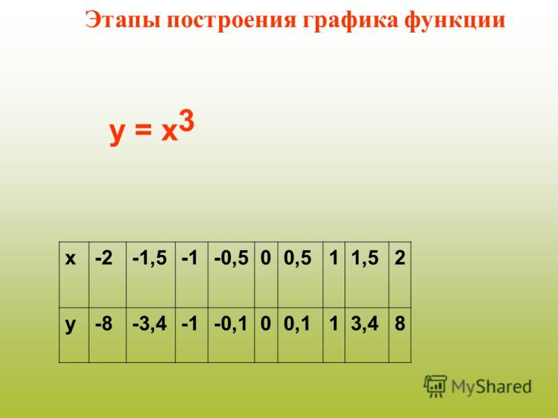 х-2-1,5-0,500,511,52 у-8-3,4-0,100,113,48 у = х 3 Этапы построения графика функции