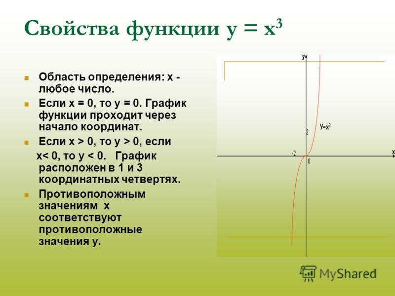 Свойства функции у = х 3 Область определения: х - любое число. Если х = 0, то у = 0. График функции проходит через начало координат. Если х > 0, то у > 0, если х< 0, то у < 0. График расположен в 1 и 3 координатных четвертях. Противоположным значения
