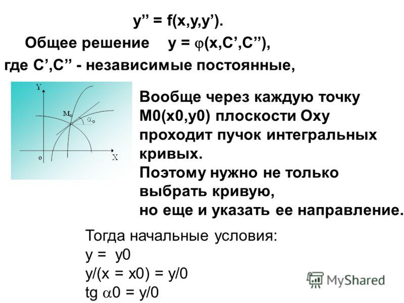y = f(x,y,y). y = (x,C,C), Общее решение где С,С - независимые постоянные, Тогда начальные условия: у = у0 y/(х = х0) = y/0 tg 0 = y/0 Вообще через каждую точку М0(х0,у0) плоскости Оху проходит пучок интегральных кривых. Поэтому нужно не только выбра