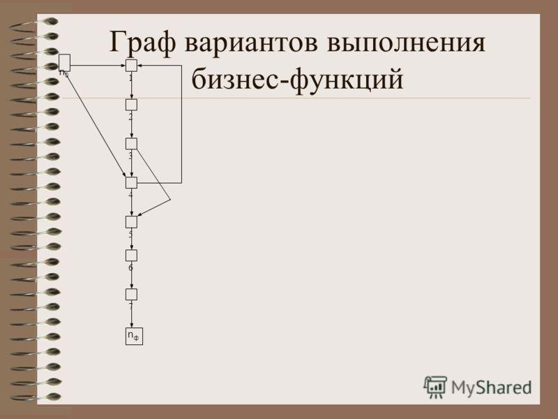 Граф вариантов выполнения бизнес-функций 1 2 3 4 5 6 7 nфnф n0n0