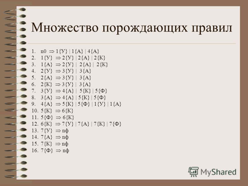 Множество порождающих правил 1.n0 1{У} | 1{А} | 4{А} 2.1{У} 2{У} | 2{А} | 2{К} 3.1{А} 2{У} | 2{А} | 2{К} 4.2{У} 3{У} | 3{А} 5.2{А} 3{У} | 3{А} 6.2{К} 3{У} | 3{А} 7.3{У} 4{А} | 5{К} | 5{Ф} 8.3{А} 4{А} | 5{К} | 5{Ф} 9.4{А} 5{К} | 5{Ф} | 1{У} | 1{А} 10.