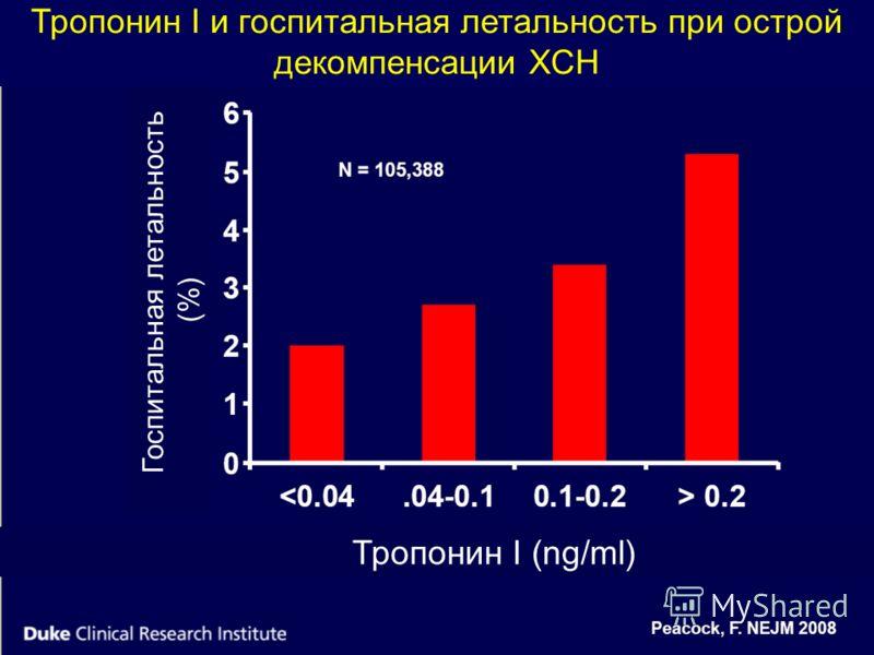 Тропонин I и госпитальная летальность при острой декомпенсации ХСН Тропонин I (ng/ml) Госпитальная летальность (%)