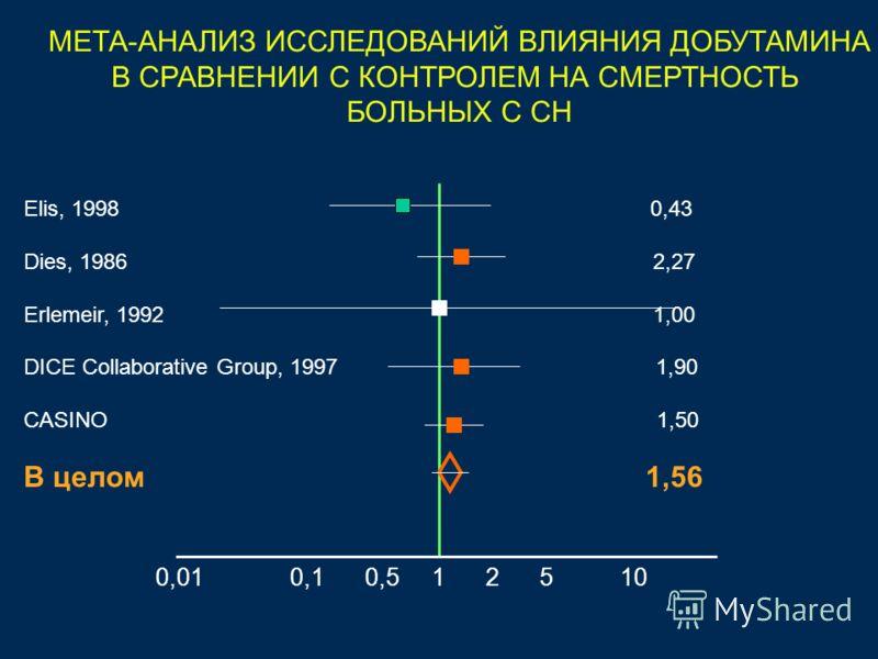 МЕТА-АНАЛИЗ ИССЛЕДОВАНИЙ ВЛИЯНИЯ ДОБУТАМИНА В СРАВНЕНИИ С КОНТРОЛЕМ НА СМЕРТНОСТЬ БОЛЬНЫХ С СН Elis, 1998 0,43 Dies, 1986 2,27 Erlemeir, 1992 1,00 DICE Collaborative Group, 1997 1,90 CASINO 1,50 В целом 1,56 0,01 0,1 0,5 1 2 5 10